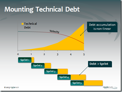 Image result for Helping You With The Finest Approaches To Get Rid Of Technical Debt